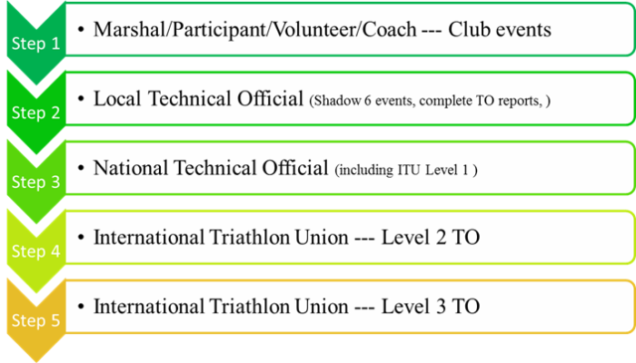 Technical Official Pathway