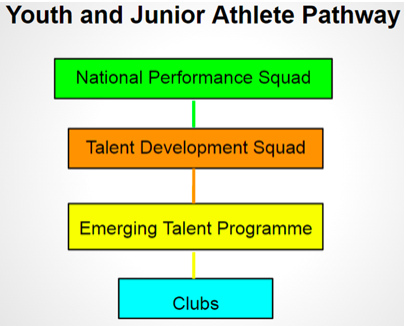 Youth and Junior Pathway