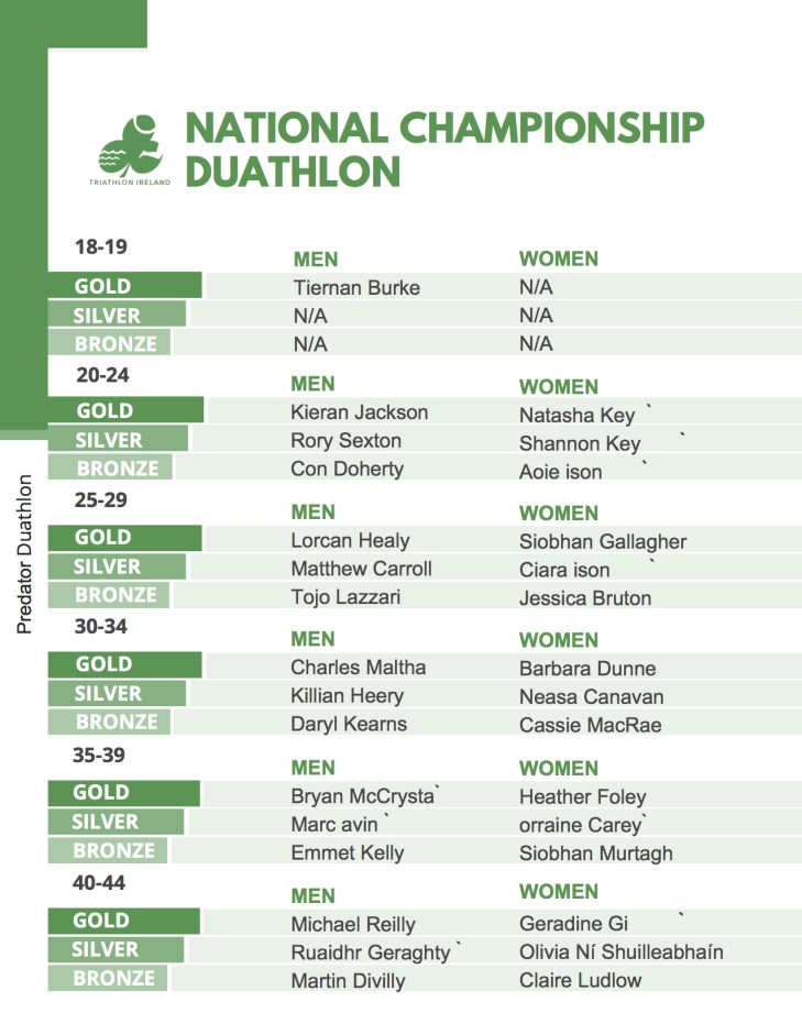Duathlon Champs 2017 AG Winners Page 1