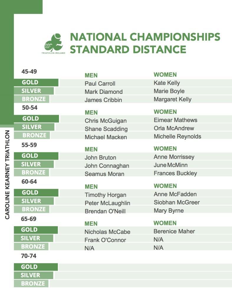 Standard National Championships 2017 Page 2