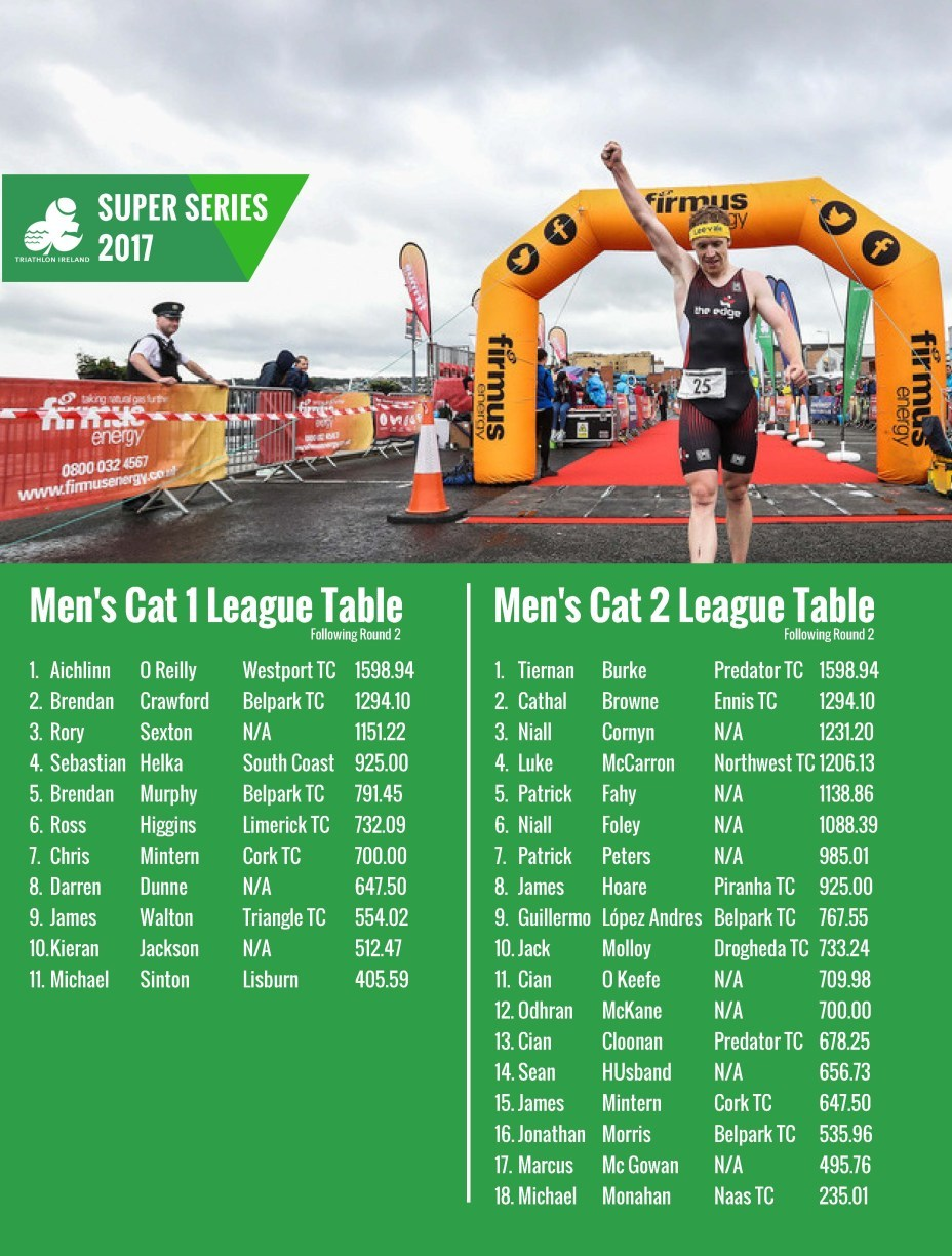 Super Series Rankings 14 July Page 1
