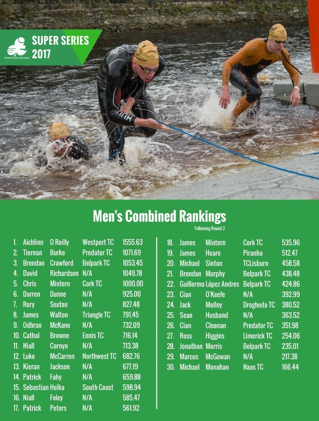 Super Series Rankings 14 July Page 3