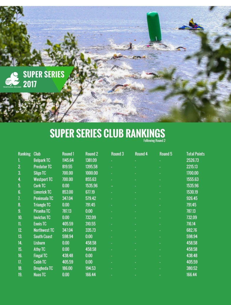 Super Series Rankings 14 July Page 5