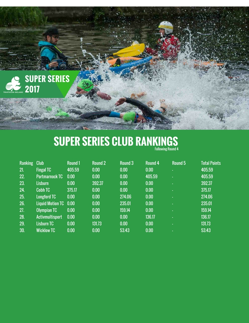 Super Series Rankings 2017 Following Round 4 - page 8