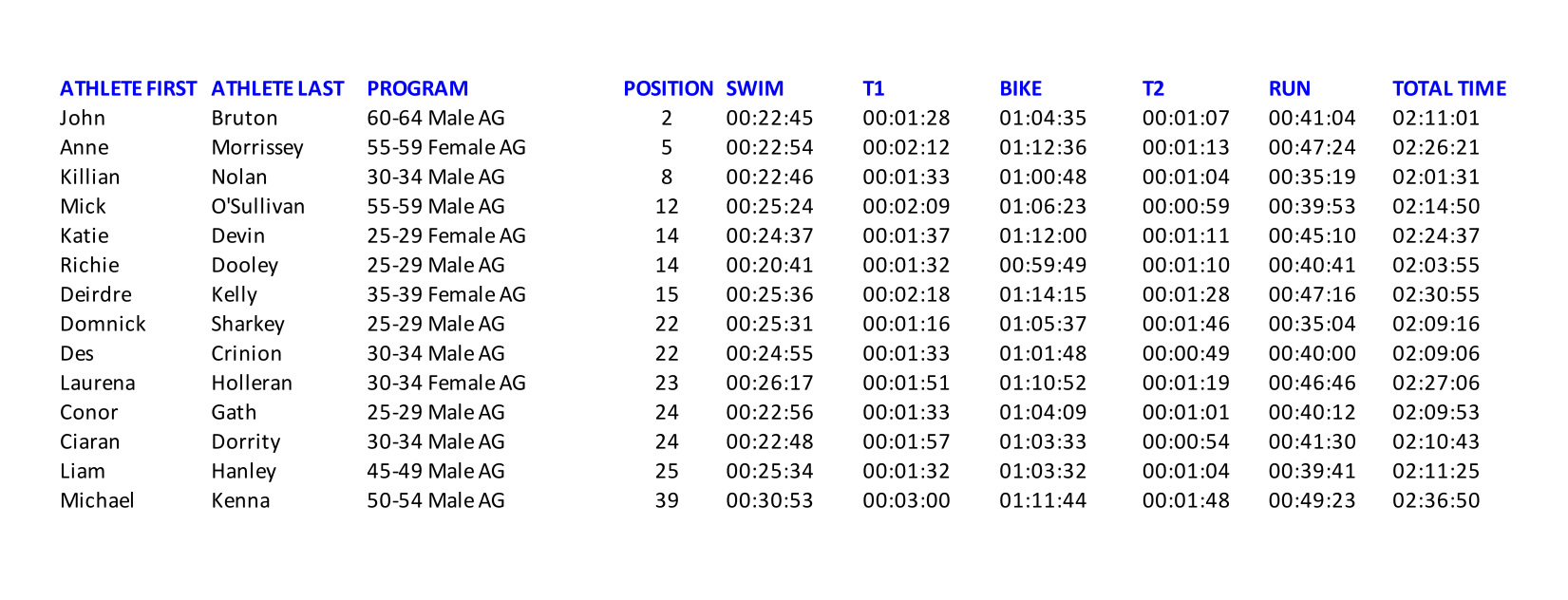 Tartu European AG Champs Results