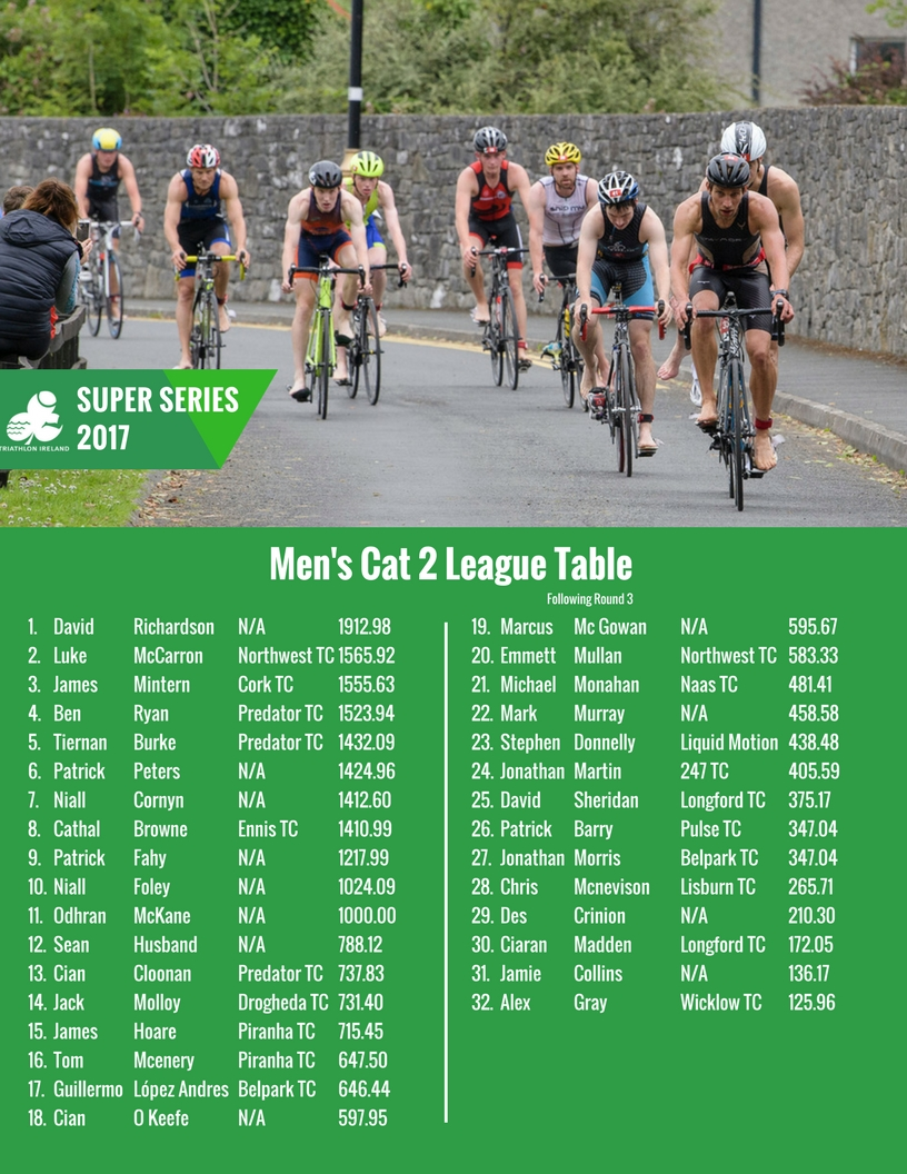 Super-Series-Men-s-Cat-2-Table-July-26th