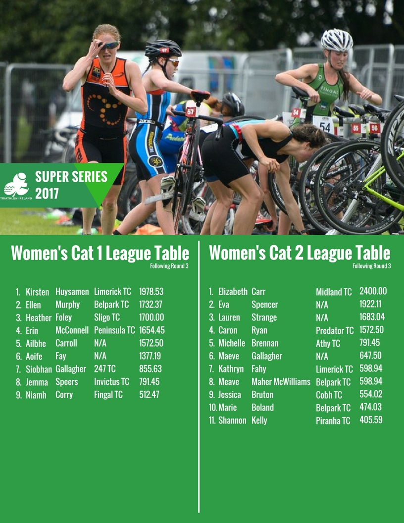 Super-Series-Women-s-Cat-1-2-Rankings-July-26th
