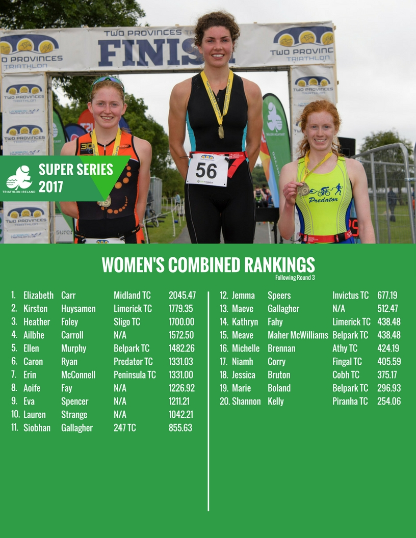 super-Series-Women-s-Combined-Rankings-26th-July
